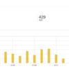 特化型ブログを始めて1ヶ月:週報