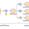 ペイメントチャネル間の資金移動を可能にするChannel Factory