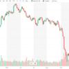 日米株式市場 2001年