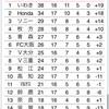HONDA FC相手に引き分け。上位との連戦は連続引き分け(vsHONDA FC)(第18節:21.7.24)(045)
