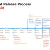 アプリを安全にリリースするための取り組み(Release trainとClient release process)