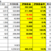 21年2月19日 日本株状況