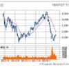 さらばNTT、こんにちはスリム米国株式(S&P500)