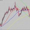 FX 6月のターゲット通貨ペアの状況は???