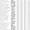2歳限定☆8/10(水)調教分栗東坂路タイムランキング