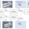 画像間の特徴点対応付け~マッチング方式とオプティカルフロー方式~