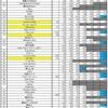 今日のビルボードジャパンソングスチャート発表前に、嵐のSpotify動向をまとめる