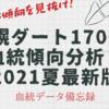 特殊な血統傾向を見抜け!札幌ダート1700m徹底分析2021年夏最新版!
