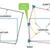 Simultaneous Localization And Mapping (SLAM) 技術がもたらす利点