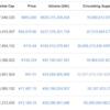 第二のコインチェック?伊仮想通貨取引所「BitGrail」仮想通貨Nano200億円流出事件発生!