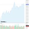 2020-07-28 週明け米国株の状況