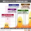 【今更】菅首相GoTo停止を表明したが、時すでに遅し。停止するなら就任直後だろ