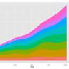 ggplot2を使って、折れ線グラフを作る-3