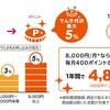 最大5%割引!!話題のUQでんきポイント3つ!!