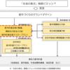 #542 東京都が都市計画区域マスタープラン改定へ 臨海部の未来はどう描かれたか