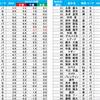 (プロ野球を「研究する」編No.55)2019プロ野球・注目選手名鑑!!「はじめに編」