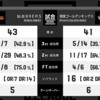 2016/12/02 琉球ゴールデンキングス vs 仙台試合レビュー