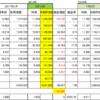 銀行系ファンドラップ SMTB推移 19年7月9日