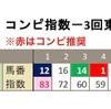 6月20日のレース回顧!