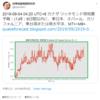 【悲報】『台湾地震預測研究所』さんの予測では予測では9日以内に東日本・ネパール・カリフォルニア・東台湾または南太平洋でM7+~M8+!8月25日7時頃からは関東を中心に『地鳴り』の投稿が続出!『首都直下地震』・『南海トラフ地震』なの?