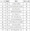 複勝転がし阪神競馬9/15