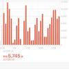 1月の歩行数