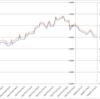 【投資戦略】コカ・コーラボトラーズジャパン(2579)の株主優待先回り投資を優位性を検証する