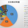 2020年3月第2週の保有日本株式の状況 ~全体で見ると思ったよりマシですが…~