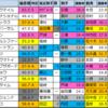 【明日のメイン予想(東京・新潟)】2021/10/24(日)