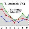 9月の世界平均気温、過去4年で観測史上1〜4位独占