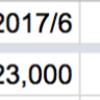 【2017年上期】サラリーマン労働以外の収入を振り返る