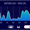 睡眠の質が人生の質を変えるらしいので、睡眠の質をアプリで記録することにした。