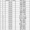 【予選1日目 結果】第3回 AKB48グループ歌唱力No.1決定戦