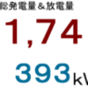 2017年11月分発電量&放電量