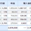 USEN-NEXTが続落・・・そして日経平均採用銘柄入れ替え発表