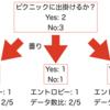 決定木でのモデル作成の仕組み