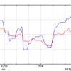 日経平均とドル円相場の相関関係が崩れた理由