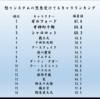 【サムスピ】キャラランク[怒りシステム編]<怒りシステムに愛された幻十郎、不遇の夜叉丸>