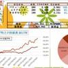 100万円長期投資 12月2週 成績