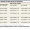 論文:RetroCohort メディケア患者に対する男女医師による入院死亡率・再入院率の比較