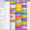 オークス・優駿牝馬(G1)2021【過去成績データ好走馬傾向】