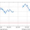 円高でも二連騰。小型株は信用残の変化に注目。
