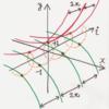 複素数の指数関数
