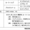 POG2020-2021ドラフト対策 No.31 ビッグリボン