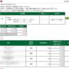 本日の株式トレード報告R2,06,22