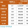 東急電鉄7路線「資産性」ランキング!築10年で価格が上昇した唯一の沿線とは