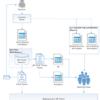 Blue Prismベストプラクティス<設計編②> プロセスの分割と設計(後編)