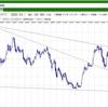 ドル円の長期テクニカル分析