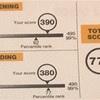 理系大学生が院試,就活に向け1ヶ月でTOEIC500点代から700点代に上げた勉強法を語る