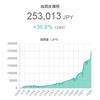 各取引所からビットコインの価格を取得し15分毎にツイートするBOTを作りました